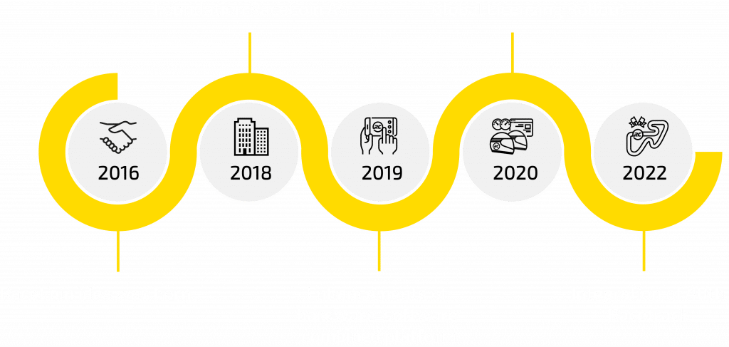 RaceCoin Roadmap