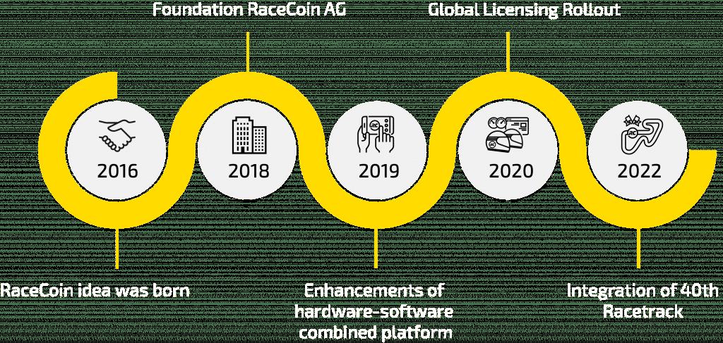 RaceCoin Roadmap